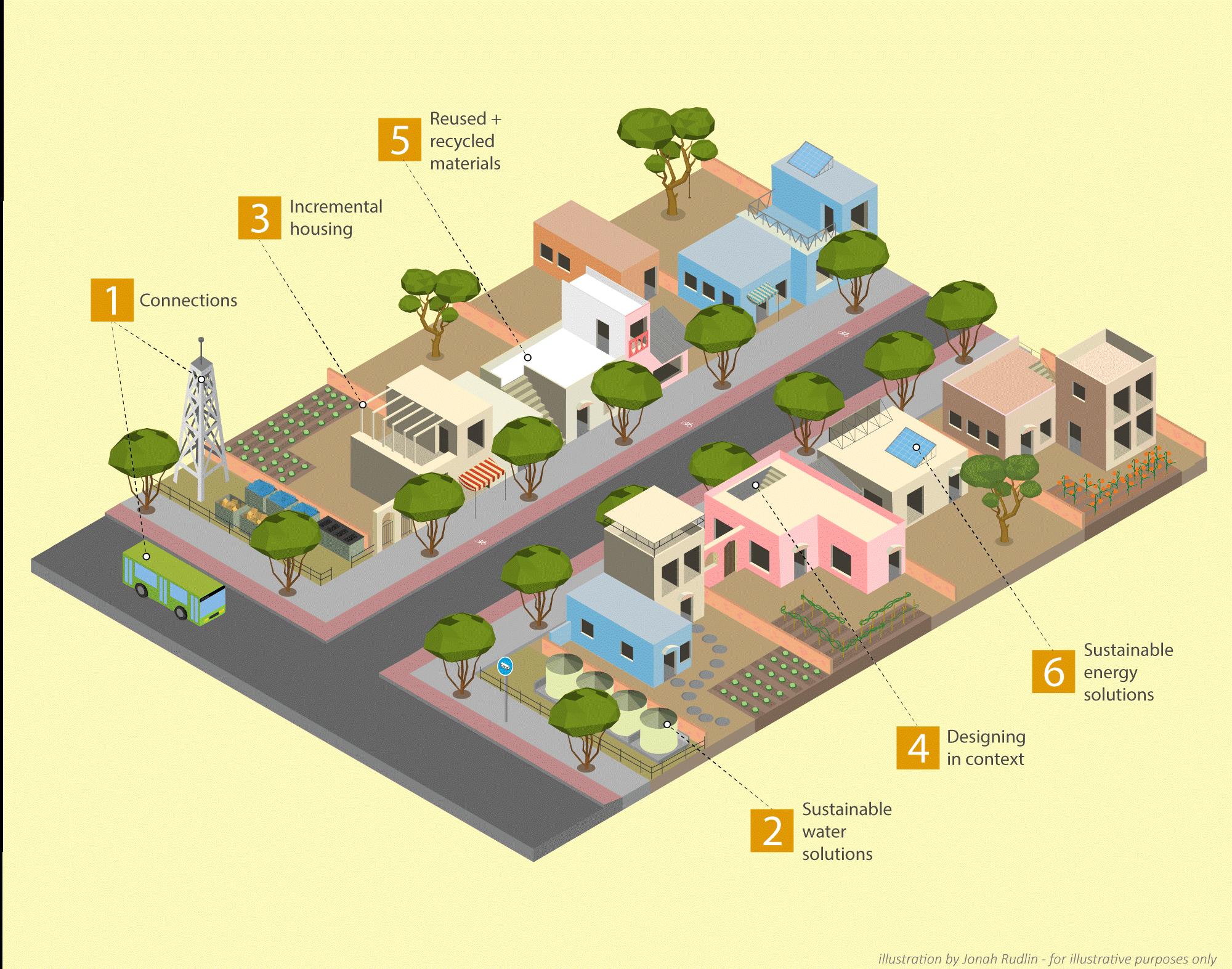 Eco Homes Model